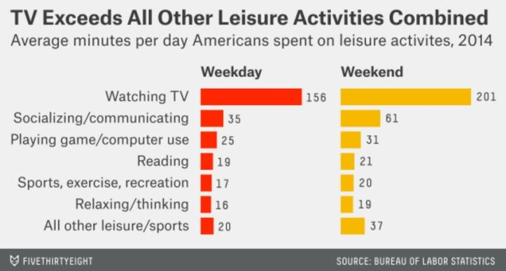 How Americans Spend Their Time