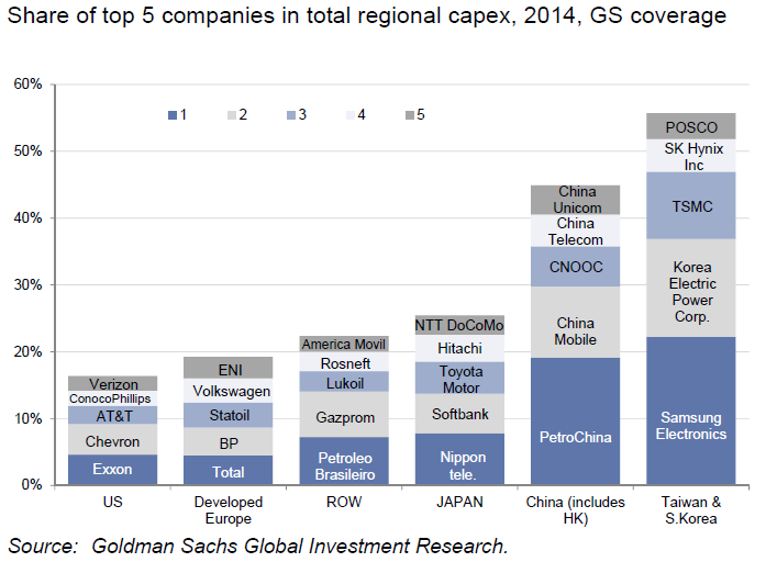 CapEx by Nation