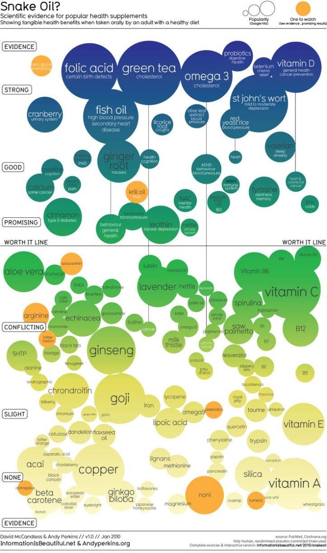 Snake Oil Data Visualization