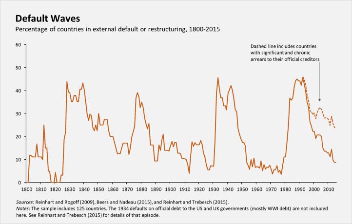 Sov Debt Default Correlation