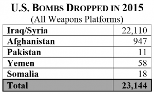 US-Bombs-Dropped-in-2015-300x184