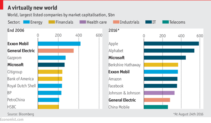 economist-worlds-largest-firms